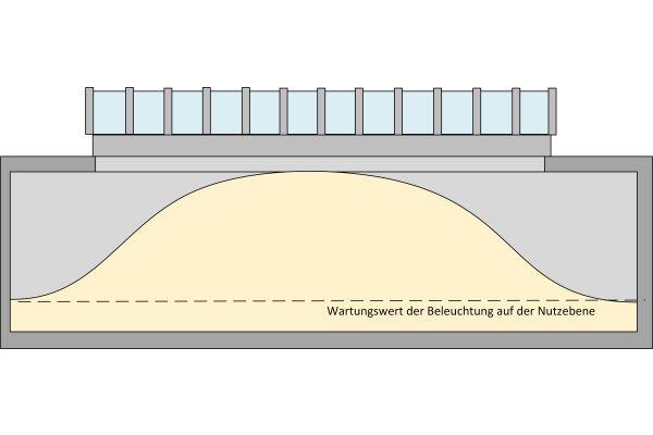 Zu große Dachöffnungen steigern das Risiko von erhöhten Blendungen und Leuchtdichten.