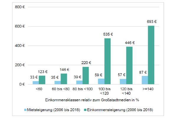 Einkommen steigen stärker als Mieten (2006-2018). Allerdings ist der Zuwachs bei ohnehin schon niedrigen Einkommen kaum der Rede wert.