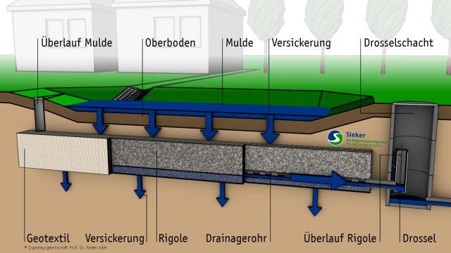 Abbildung: Zur Abflussreduzierung bei schlecht durchlässigen Böden kommen Mulden-Rigolen-Systeme zum Einsatz.