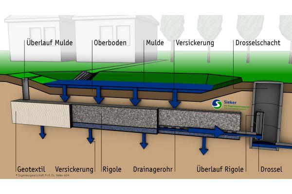Zur Abflussreduzierung bei schlecht durchlässigen Böden kommen sogenannte Mulden-Rigolen-Systeme zum Einsatz.