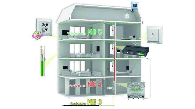 Grafik: Ein modular aufgebautes Multimedia-Inhausnetz bietet in der Planung und natürlich bei der Nutzung eine Vielzahl von Vorteilen.