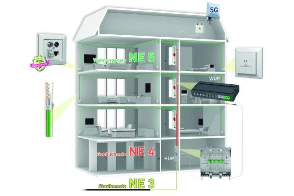 Ein modular aufgebautes Multimedia-Inhausnetz, das auf Glasfasertechnologie basiert und das mehrere Datenanschlüsse in einer Multimediadose vereint, bietet in der Planung und natürlich bei der Nutzung eine Vielzahl von Vorteilen.
