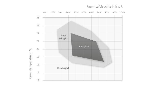 Diagramm: Als behaglich (und gesund) gelten relative Raumluftfeuchten ab etwa 35 Prozent bis maximal rund 70 Prozent.