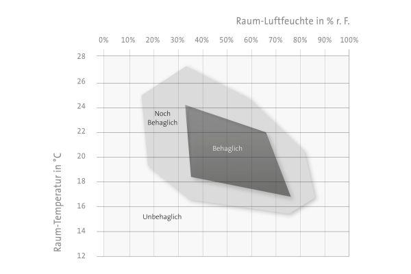 Das Diagramm für behagliche Raumtemperaturen und Raumluftfeuchten. Als behaglich (und gesund) gelten relative Raumluftfeuchten ab etwa 35 Prozent bis maximal rund 70 Prozent.