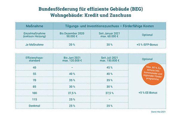 Ab Juli 2021 fördert der Bund energieeffiziente Maßnahmen mit bis zu 150.000 Euro.