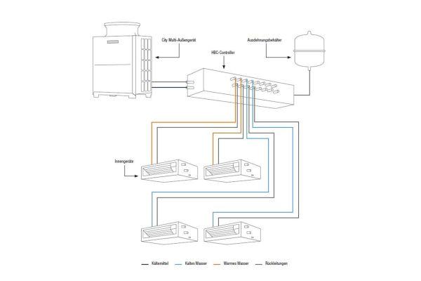 Das 2-Leitersystem für den parallelen Kühl- und Heizbetrieb kombiniert die Vorzüge eines direktverdampfenden mit denen eines wassergeführten Systems.