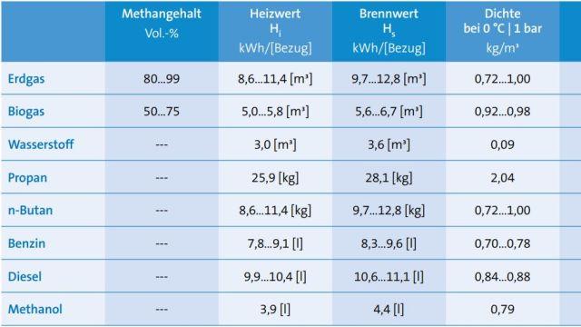 Grundlagen der Gastechnik,Tyczka Energy GmbH, Gammel Engineering GmbH, Tabelle ASUE: Der volumetrische Heizwert von Wasserstoff beträgt nur knapp ein Viertel des Heizwertes von Erdgas, aber massebezogen enthält Wasserstoff etwa zehn Mal mehr Energie als Erdgas.