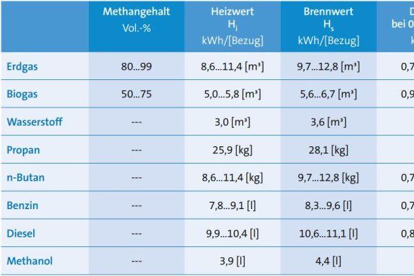 Der volumetrische Heizwert von Wasserstoff beträgt nur knapp ein Viertel des Heizwertes von Erdgas, aber massebezogen enthält Wasserstoff etwa zehn Mal mehr Energie als Erdgas.