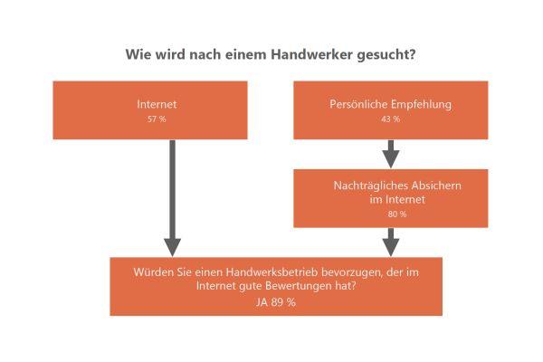 So werden heute Handwerker gesucht – laut einer Studie von Wirsindhandwerk.de