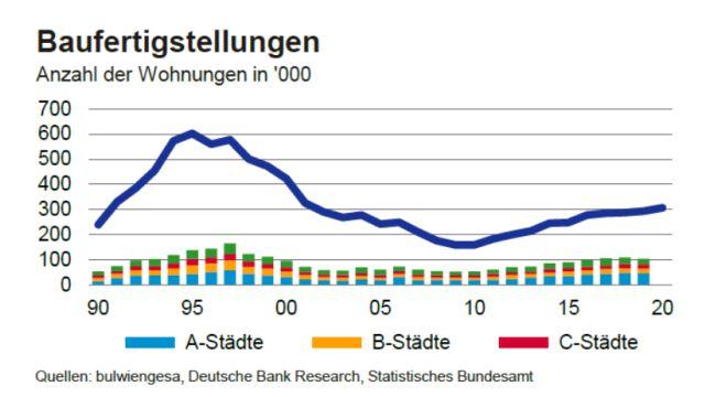 Langsam, aber stetig steigt die Zahl der jährlich fertiggestellten Wohnungen.