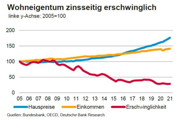 Trotz massiv gestiegener Preise ist Wohneigentum nach wie vor erschwinglich – zumindest was die Hypotheken-Zinsen angeht. Die lagen 2008 bei fünf Prozent, heute bei einem…