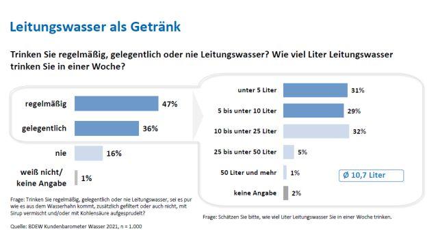 10,7 Liter pro Woche trinken regelmäßige oder gelegentliche Konsumenten von Leitungswasser. Für den frisch gezapften Durstlöscher bezahlen sie 1,11 Euro – im Jahr!
