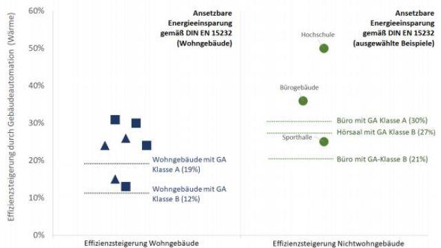 Rückschlüsse für den Beitrag der Gebäudeautomation zu Klimaschutzzielen laut Tabelle: Effizienzsteigerungen in den Fallbeispielen und Vergleich zu den nach DIN EN 15232 ansetzbaren GA-Effizienz-Gesamtfaktoren.