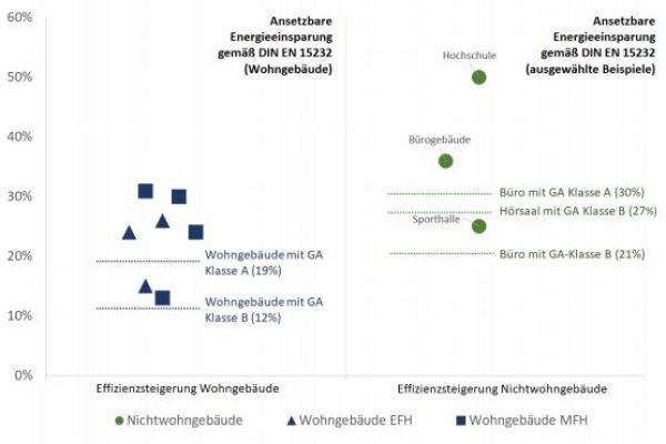 Smart Living: Energiesparen dank Gebäudeautomation