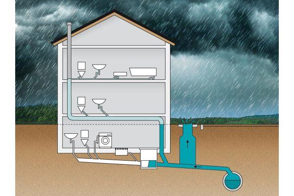 Spätestens bei Sanierungsarbeiten ist an der Hausinstallation zu prüfen, ob eine Rückstausicherung installiert wurde. Sie verhindert, dass kontaminiertes Abwasser in Räume unterhalb der Rückstauebene fließt.