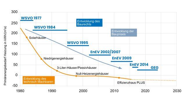Grafik: Seit der ersten Wärmeschutzverordnung 1977 haben sich die Anforderungen auch an den Heizwärmebedarf stetig erhöht. In Anbetracht der 2030 zu erreichenden Klimaziele wird sich dies fortsetzen.