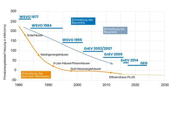 Seit der ersten Wärmeschutzverordnung 1977 haben sich die Anforderungen auch an den Heizwärmebedarf stetig erhöht. In Anbetracht der 2030 zu erreichenden Klimaziele wird sich diese Entwicklung weiter fortsetzen.