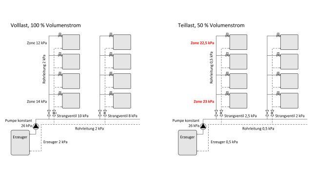 Abbildung: In einer Heizungsanlage besteht eine quadratische Abhängigkeit zwischen Druckverlust und Volumenstrom.