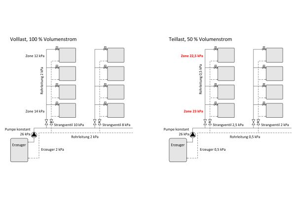 In einer Heizungsanlage besteht eine quadratische Abhängigkeit zwischen Druckverlust und Volumenstrom. So nimmt bei einer Volumenstromreduzierung von 100 auf 50 Prozent der Druckverlust im System um den Faktor 4 ab.