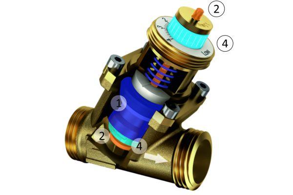 Dynamische Regelventile arbeiten unabhängig von den Druckverhältnissen im System und halten den Volumenstrom in allen Betriebszuständen konstant auf dem entsprechenden Wert.