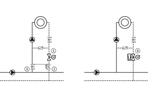 Durch den Einsatz dynamischer Regelventile können bis zu drei Regelorgane ersetzt werden.