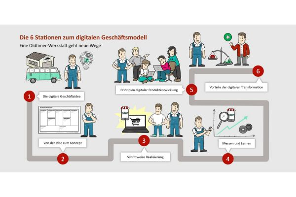 In sechs Schritten gelingt die digitale Transformation des Handwerksunternehmens.