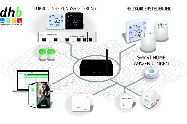 """Kernkompetenz von blossom-ic ist der digitale hydraulische Abgleich. Im Zentrum steht das Gateway, über das alle Anwendungen gesteuert werden. Alle Systeme, einschließlich der """"Smart Home""""-Produkte, können damit auch per App gesteuert werden."""
