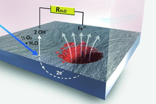Erklärungsmodell für das Korrosionsgeschehen am Schwarzstahl bei Anwesenheit von Sauerstoff im Heizsystem. Es kommt zur Ausbildung eines Korrosionsstromkreises, in den auch die Leitfähigkeit des Heizungswassers eingeht.
