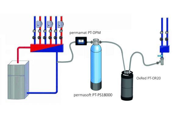 Um in einem Arbeitsschritt das Füllwasser zu entsalzen bzw. zu enthärten und im Sauerstoffgehalt zu zehren, können beide Patronen einfach in Reihe geschaltet werden.