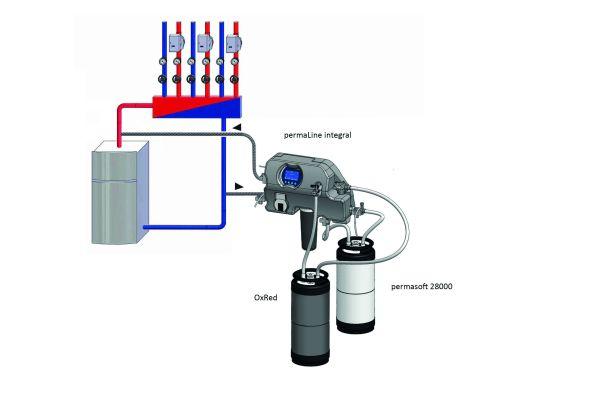 """Das System """"permaLine"""" zur Heizungswasseraufbereitung ohne Betriebsunterbrechung mit einer angeschlossenen Entsalzungspatrone. Mit diesem System können sowohl zu hohe pH-Werte nach unten korrigiert als auch Restsauerstoff gezehrt werden."""