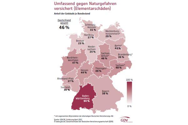 """Knapp die Hälfte der Gebäude sind gegen Hochwasser versichert. Der """"Ausreißer"""" in Baden-Württemberg resultiert aus der früheren Versicherungs-Pflicht in dem Bundesland."""