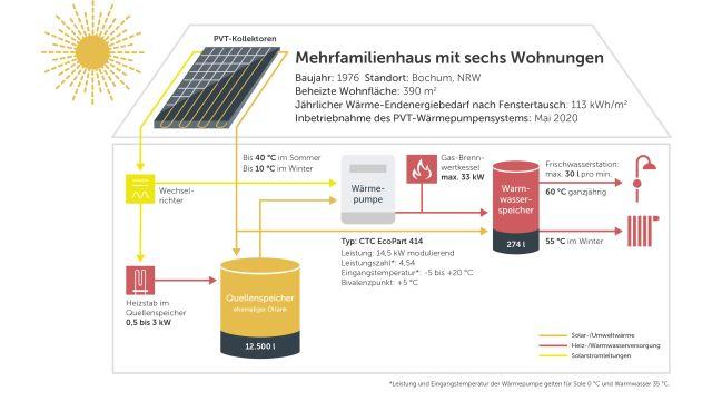 Grafik: Funktionsschema der Anlage im Mehrfamilienhaus in Bochum: Der ehemalige Öltank dient als Wärmequelle für die Sole-Wärmepumpe und speichert über einen Elektro-Heizstab überschüssigen PVT-Strom.
