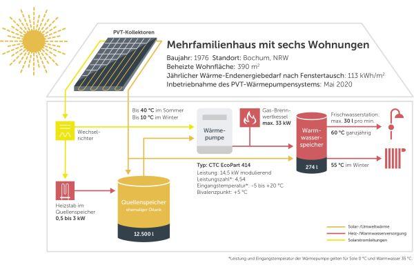 Funktionsschema der Anlage im Mehrfamilienhaus in Bochum: Der ehemalige Öltank übernimmt hier eine intelligente Doppelfunktion. Er dient als Wärmequelle für die Sole-Wärmepumpe, sodass auf eine Erdbohrung verzichtet werden kann, und speichert über einen Elektro-Heizstab überschüssigen PVT-Strom.