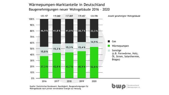 Grafik: Heizungswärmepumpen gewinnen Marktanteile im Neubau.