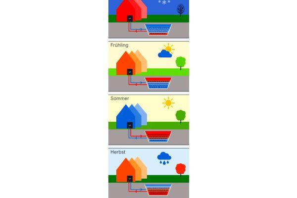 Zum Betrieb eines Erdeisspeichers: Winter: Der Speicher kühlt immer weiter aus, das Erdreich um den Kollektor gefriert. Frühling: Am Ende der Heizperiode ist die tiefste Temperatur erreicht. Oben beginnt jedoch schon wegen der zunehmenden Außentemperaturen die Regeneration. Sommer: Der Speicher taut komplett von oben nach unten auf. Die trotzdem noch sehr niedrigen Temperaturen können zur kostengünstigen Kühlung der Räume eingesetzt werden. Herbst: Bei niedrigen Außentemperaturen steht bereits Wärme zur Raumbeheizung zur Verfügung.