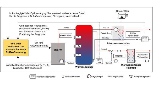 Grafik: Schematische Funktionsdarstellung der Steuerung.