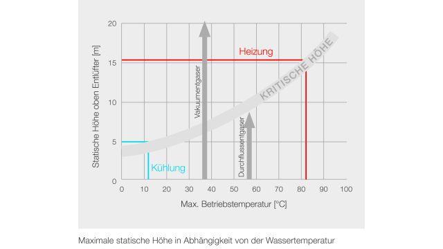 Grafik: Die statische Höhe ist ein Faktor, der bei der Luft- und Gasabscheidung zu beachten ist.
