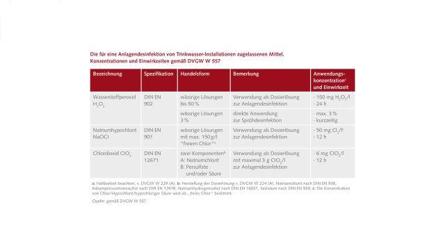 Mittel, Konzentrationen und Einwirkzeiten bei der Anlagendesinfektion gemäß DVGW W 557