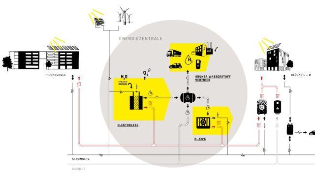 """In der Referenz: Leuchtturmprojekt """"Neue Weststadt – Klimaquartier"""""""