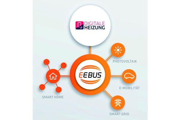 Energie-Übersetzer: Der EEBus-Standard bietet eine gemeinsame Sprache für das vernetzte Energiemanagement – etwa zwischen Photovoltaik, E-Mobilität, Hausgeräten, Smart Home und der vernetzten Heizung. Dabei ist kein bestimmter Bus- oder Netzwerkstandard vorgeschrieben. In der Praxis erfolgt die Kommunikation aber meist über das gleiche Datennetzwerk, das auch PCs, Tablets und Smartphones nutzen.