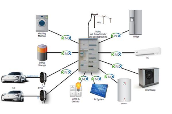 Die KNX Technologie ist eine Basis für ein Zusammenspiel aller Geräte, Installationen und Ladestationen in smarten Häusern und Gebäuden – das ETS Tool für deren reibungslose Konfiguration und Inbetriebnahme.