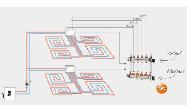 Das Bild zeigt eine Grafik zum Thema abgeglichene Hydraulik eines Flächenheizungssystems.