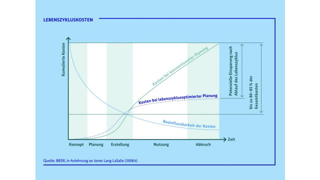 Grafik 1: Die am Lebenszyklus eines Gebäudes orientierte Planung spart bis zu 85 Prozent an Gesamtkosten – verglichen mit konventioneller Planung. Wichtig für Planer und ausführendes Handwerk: In der Anfangsphase lassen sich die Gesamtkosten am stärksten beeinflussen.