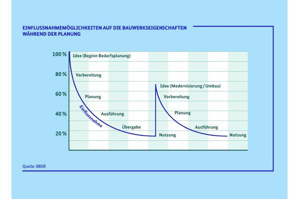 Grafik 2: Für die Einflussnahme von Planern und Handwerkern auf die ökonomischen und ökologischen Eigenschaften eines Bauwerks gibt es zwei optimale Zeitpunkte: Zum einen bei Beginn der Planung und – in geringerem Maße – bei anstehenden Modernisierungen/Umbauten nach einer ersten Nutzungsphase.