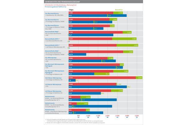 Zusammenfassung der Ergebnisse (Rot: Jahreskosten mit Erdgas, in grün jeweils die Mehrkosten bei Einsatz von Biomethan; Blau: Primärenergiebedarf, in grün jeweils der durch den Einsatz von Biomethan teilweise deutlich reduzierte Primärenergiebedarf)