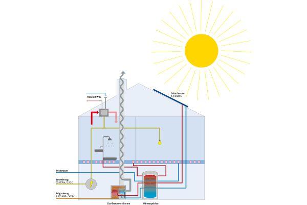 Das Referenzhaus der ASUE Berechnungen: Gasbrennwerttherme mit Solarthermie und kontrollierter Wohnraumlüftung mit Wärmerückgewinnung (Mindestausstattung gem. GEG).
