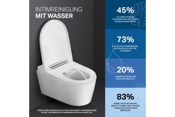 Dusch-WC-Nutzer sind von deren hygienischen Vorteilen überzeugt, wie die Umfrage nahelegt.