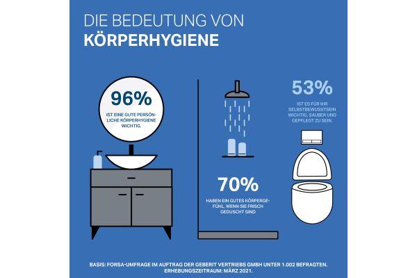 Körperhygiene spielt für die Befragten eine wichtige Rolle.