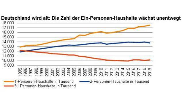 """Auch ein Grund für die """"Wohnungsnot""""? In den letzten 25 Jahre stieg die Zahl der Ein-Personen-Haushalte um mehr als 45 Prozent."""