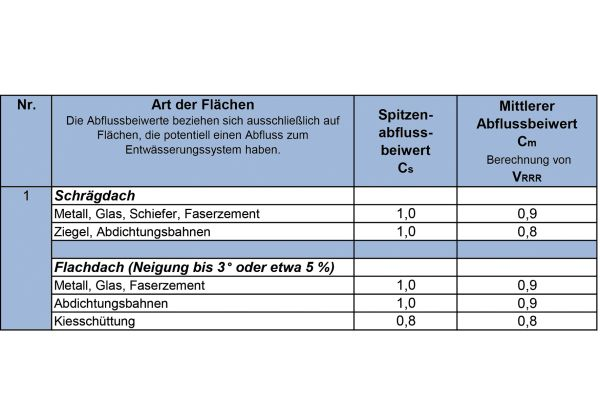 """Auszug aus """"Tabelle 9 - Abflussbeiwerte C zur Ermittlung des Regenwasserabflusses""""."""